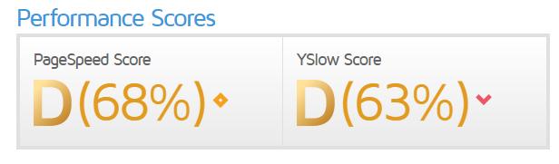 GTmetrix d-score