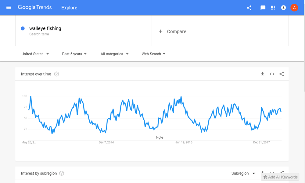 Walleye Fishing - Google Trends