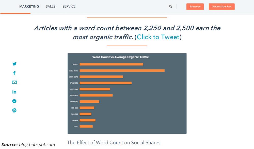 Hubspot - Longform Content Stats